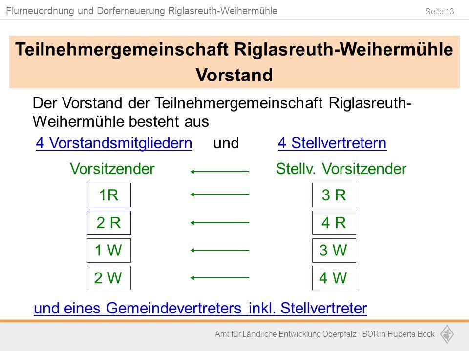 Seite 13 Flurneuordnung und Dorferneuerung Riglasreuth-Weihermühle Amt für Ländliche Entwicklung Oberpfalz · BORin Huberta Bock Der Vorstand der Teiln