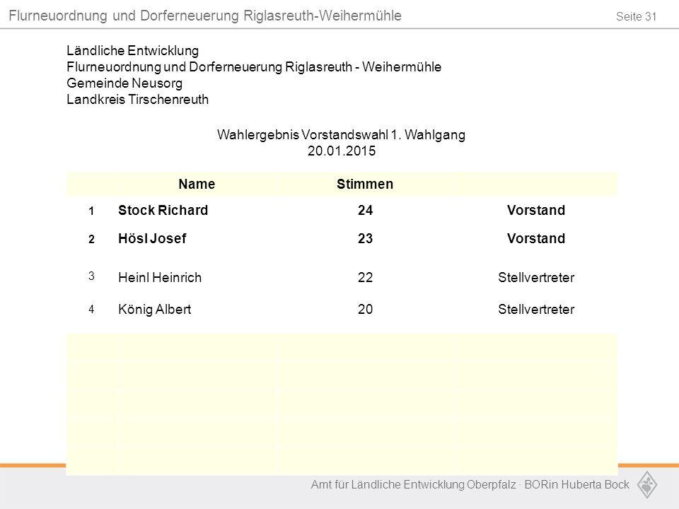 Seite 31 Flurneuordnung und Dorferneuerung Riglasreuth-Weihermühle Amt für Ländliche Entwicklung Oberpfalz · BORin Huberta Bock Ländliche Entwicklung