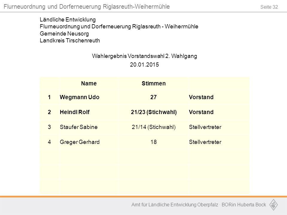 Seite 32 Flurneuordnung und Dorferneuerung Riglasreuth-Weihermühle Amt für Ländliche Entwicklung Oberpfalz · BORin Huberta Bock Ländliche Entwicklung