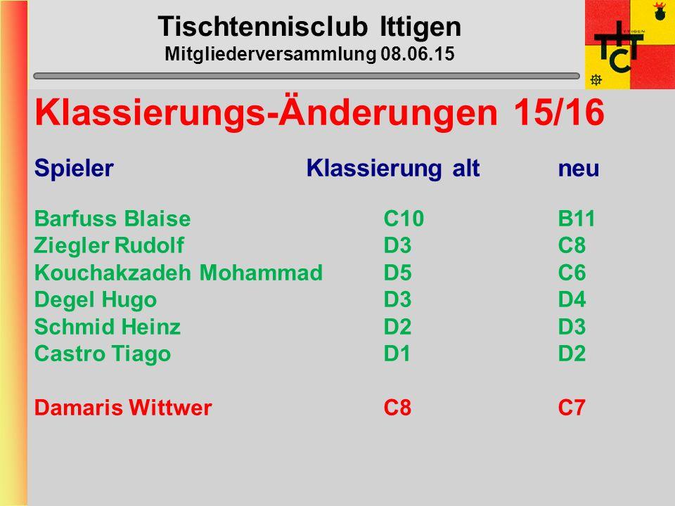 Tischtennisclub Ittigen Mitgliederversammlung 08.06.15 Mannschafts-Daten Verteilung der Daten via Captains an Spieler Rückmeldung von Captains an Beat unbedingt via E-mail !!!