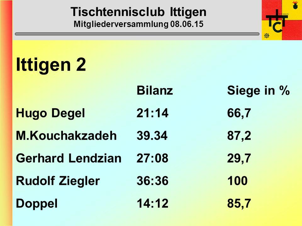 Tischtennisclub Ittigen Mitgliederversammlung 08.06.15 Ittigen 2 (4.