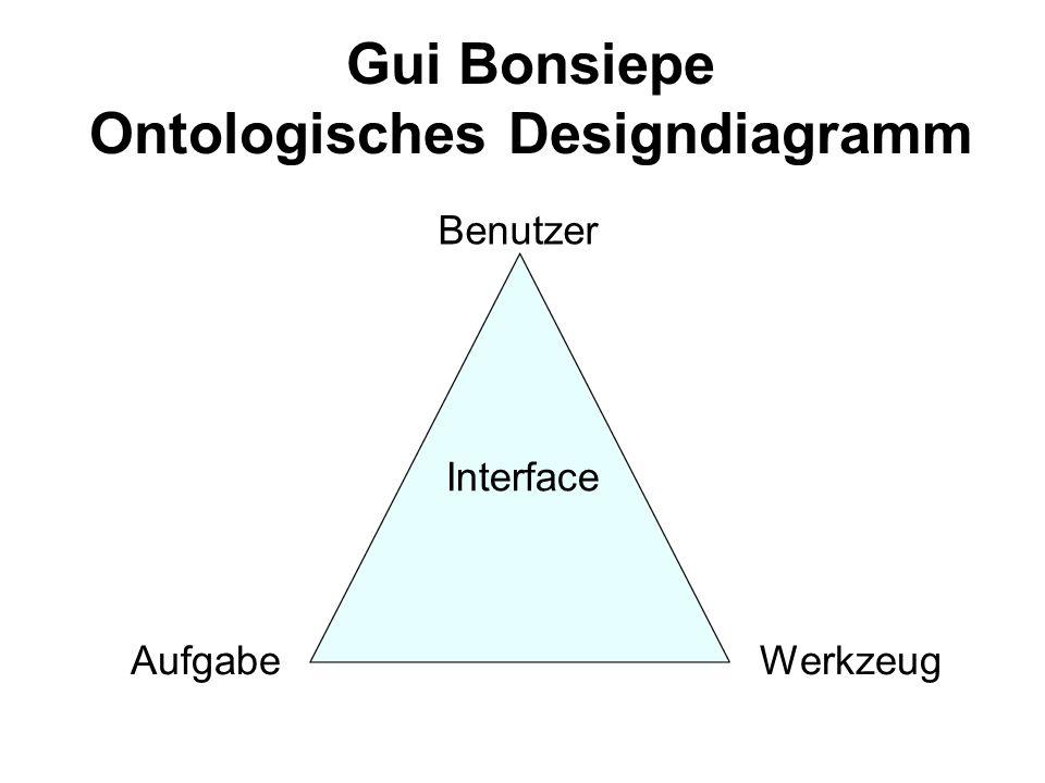 Benutzer AufgabeWerkzeug Interface Gui Bonsiepe Ontologisches Designdiagramm