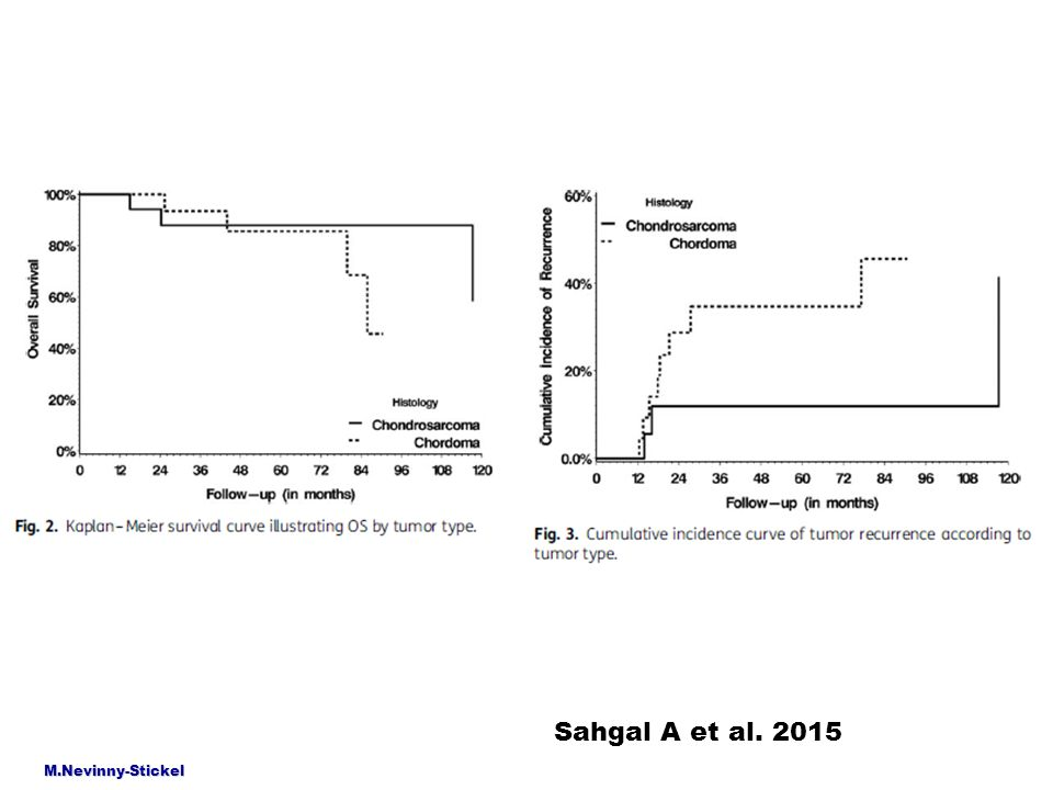 M.Nevinny-Stickel Sahgal A et al. 2015