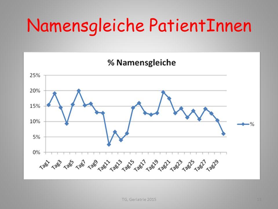 Namensgleiche PatientInnen 13TG, Geriatrie 2015