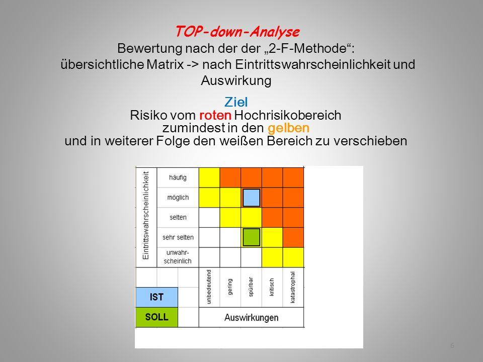 """TG, Geriatrie 20156 TOP-down-Analyse Bewertung nach der der """"2-F-Methode"""": übersichtliche Matrix -> nach Eintrittswahrscheinlichkeit und Auswirkung Zi"""