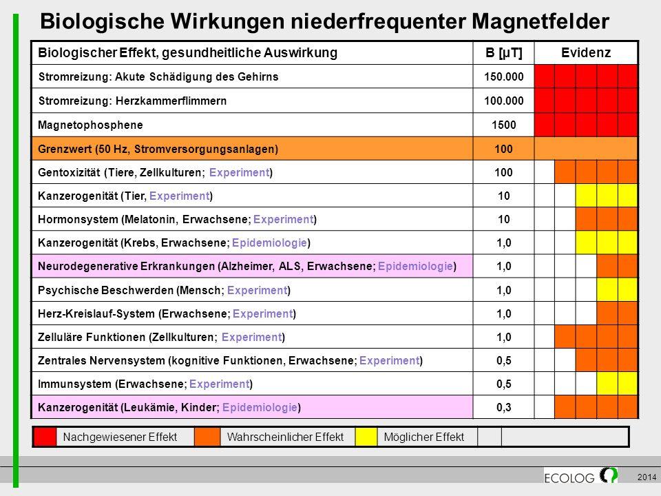 2014 Biologische Wirkungen niederfrequenter Magnetfelder Nachgewiesener EffektWahrscheinlicher EffektMöglicher Effekt Biologischer Effekt, gesundheitl