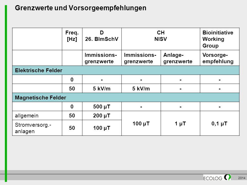 2014 Grenzwerte und Vorsorgeempfehlungen Freq. [Hz] D 26. BImSchV CH NISV Bioinitiative Working Group Immissions- grenzwerte Anlage- grenzwerte Vorsor