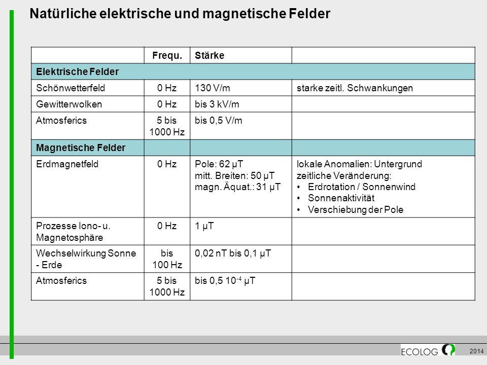 2014 Frequ.Stärke Elektrische Felder Schönwetterfeld0 Hz130 V/mstarke zeitl. Schwankungen Gewitterwolken0 Hzbis 3 kV/m Atmosferics5 bis 1000 Hz bis 0,