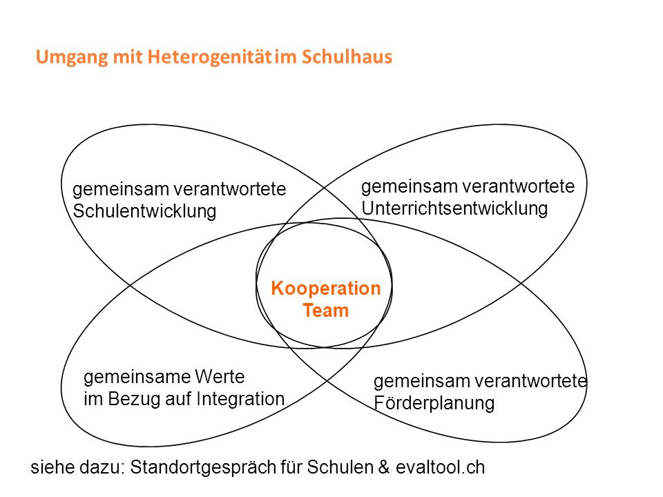 Umgang mit Heterogenität im Schulhaus gemeinsam verantwortete Förderplanung Kooperation Team siehe dazu: Standortgespräch für Schulen & evaltool.ch ge
