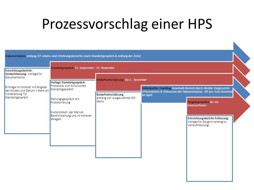 Prozessvorschlag einer HPS Dokumentation entlang ICF Lebens-und Erfahrungsbereiche (nach Standortgespräch & entlang der Ziele) Entwicklungsbericht- Ve