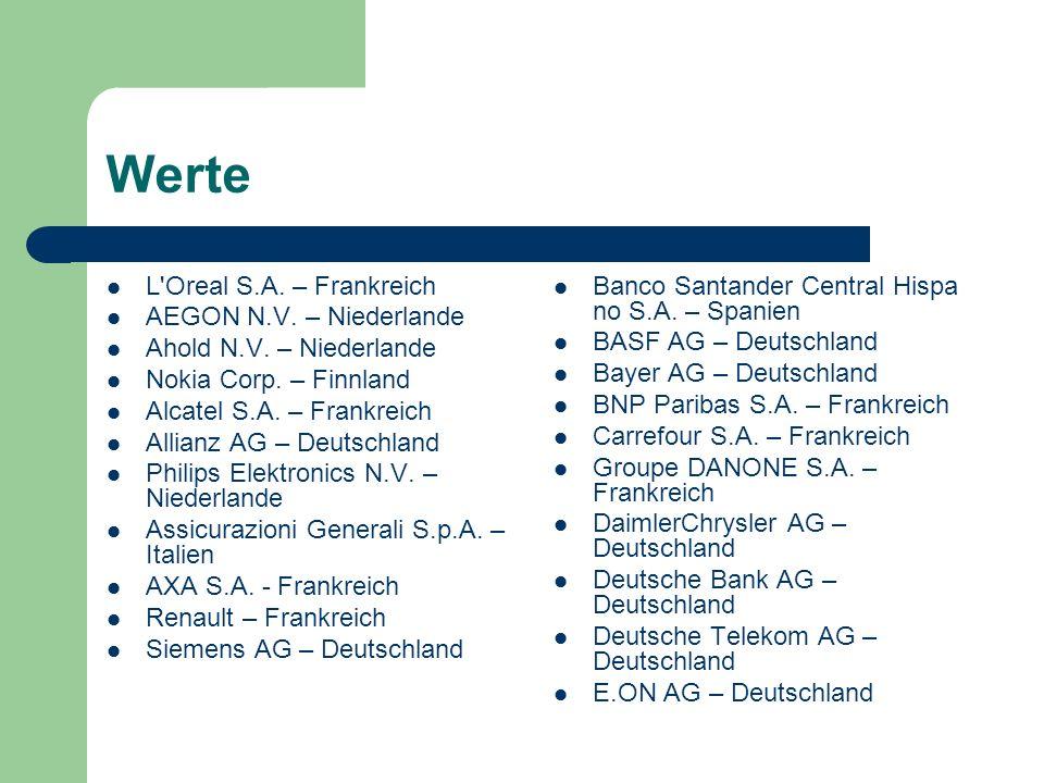 Werte L'Oreal S.A. – Frankreich AEGON N.V. – Niederlande Ahold N.V. – Niederlande Nokia Corp. – Finnland Alcatel S.A. – Frankreich Allianz AG – Deutsc