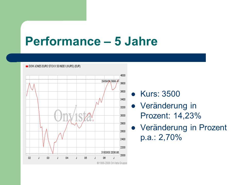 Performance – 5 Jahre Kurs: 3500 Veränderung in Prozent: 14,23% Veränderung in Prozent p.a.: 2,70%
