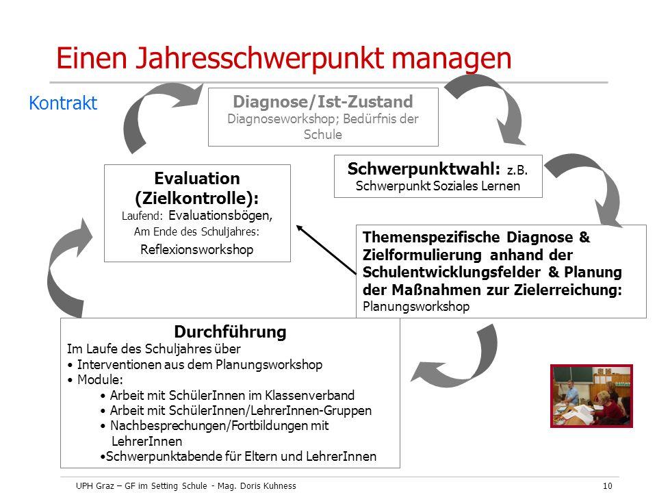 UPH Graz – GF im Setting Schule - Mag. Doris Kuhness10 Einen Jahresschwerpunkt managen Diagnose/Ist-Zustand Diagnoseworkshop; Bedürfnis der Schule Dur