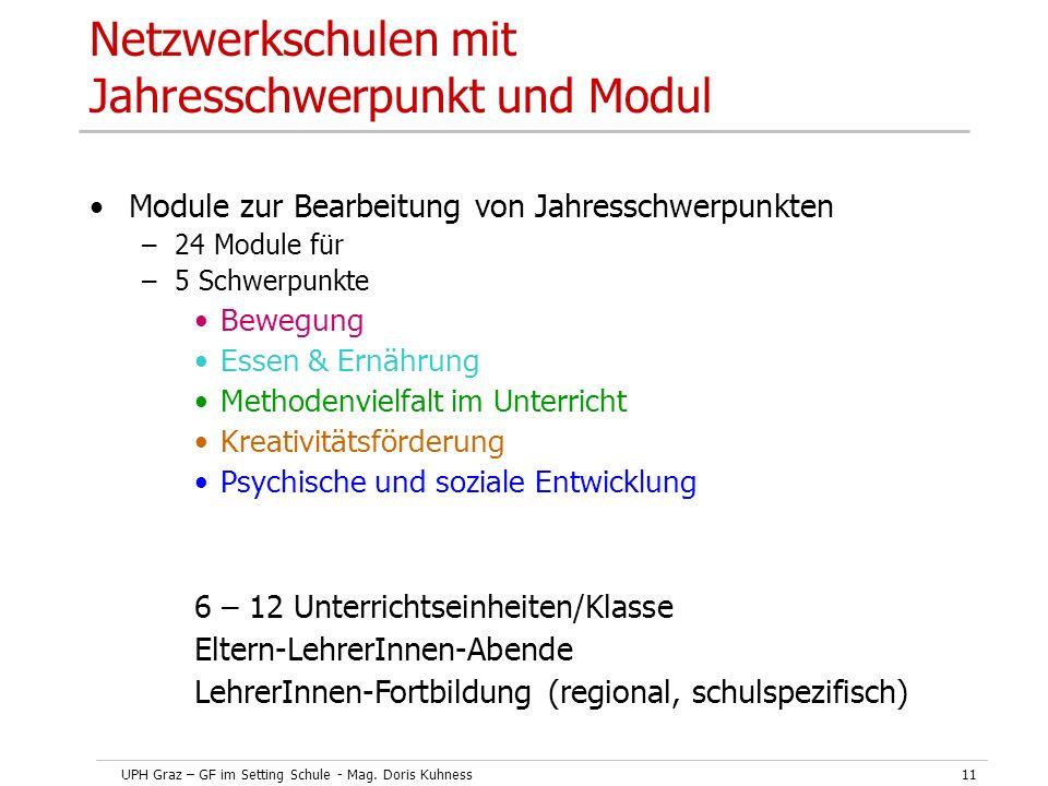 UPH Graz – GF im Setting Schule - Mag. Doris Kuhness11 Netzwerkschulen mit Jahresschwerpunkt und Modul Module zur Bearbeitung von Jahresschwerpunkten