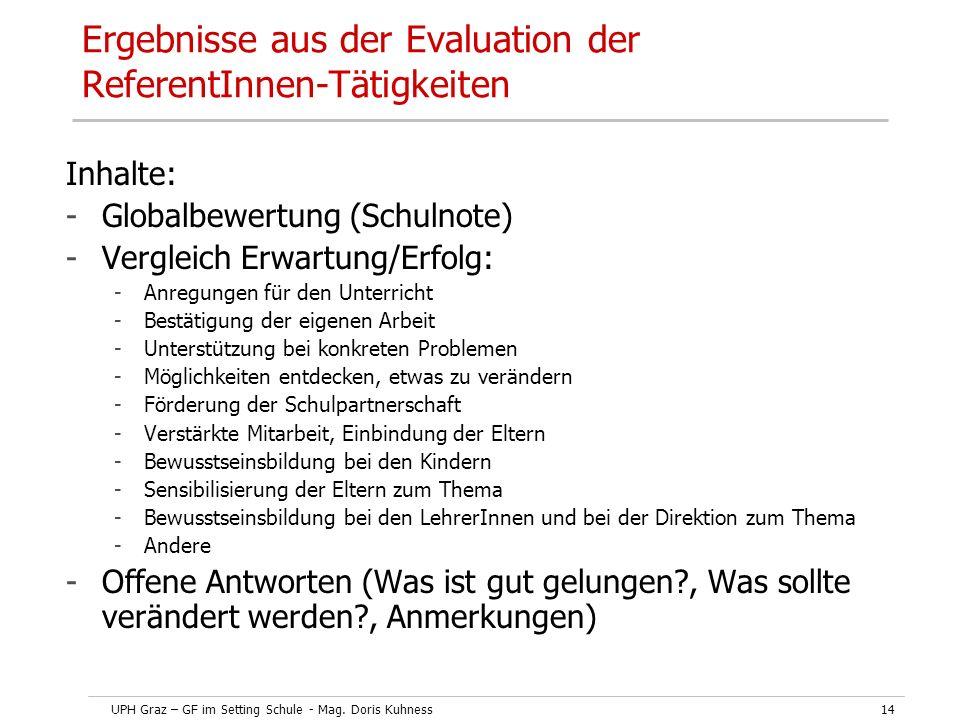 UPH Graz – GF im Setting Schule - Mag. Doris Kuhness14 Inhalte: -Globalbewertung (Schulnote) -Vergleich Erwartung/Erfolg: -Anregungen für den Unterric