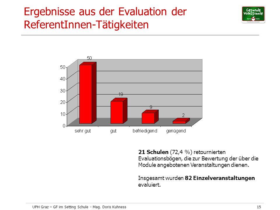 UPH Graz – GF im Setting Schule - Mag. Doris Kuhness15 Ergebnisse aus der Evaluation der ReferentInnen-Tätigkeiten 21 Schulen (72,4 %) retournierten E