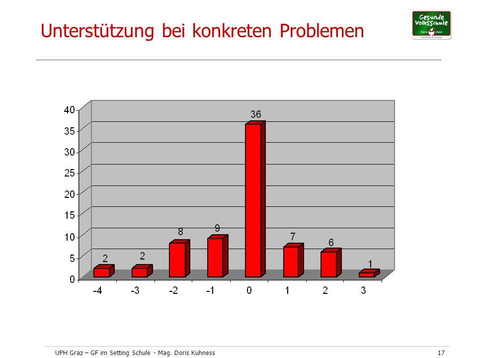 UPH Graz – GF im Setting Schule - Mag. Doris Kuhness17 Unterstützung bei konkreten Problemen