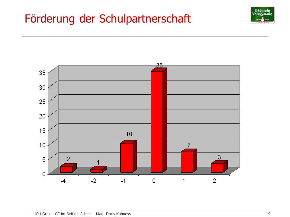 UPH Graz – GF im Setting Schule - Mag. Doris Kuhness19 Förderung der Schulpartnerschaft