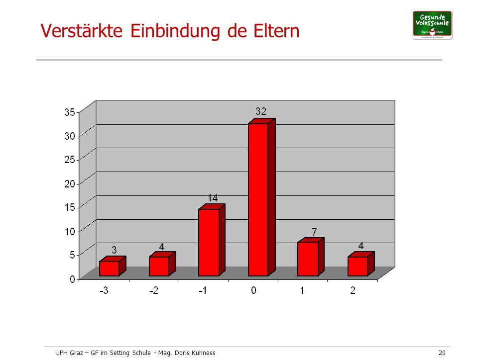 UPH Graz – GF im Setting Schule - Mag. Doris Kuhness20 Verstärkte Einbindung de Eltern