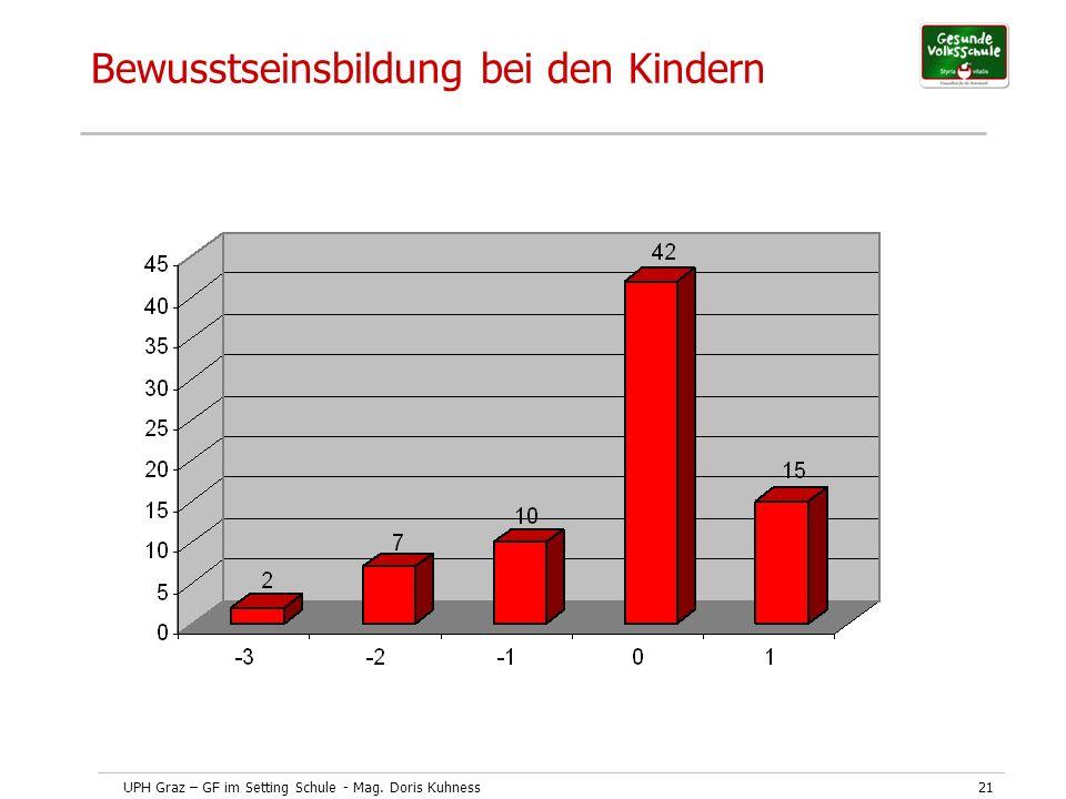 UPH Graz – GF im Setting Schule - Mag. Doris Kuhness21 Bewusstseinsbildung bei den Kindern