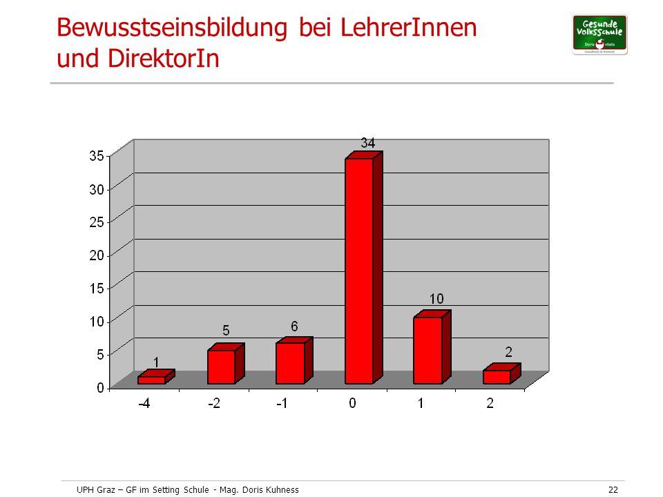 UPH Graz – GF im Setting Schule - Mag. Doris Kuhness22 Bewusstseinsbildung bei LehrerInnen und DirektorIn