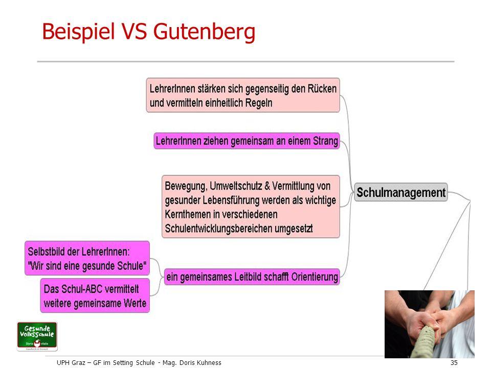 UPH Graz – GF im Setting Schule - Mag. Doris Kuhness35 Beispiel VS Gutenberg