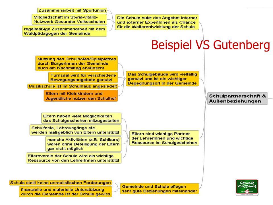 UPH Graz – GF im Setting Schule - Mag. Doris Kuhness36 Beispiel VS Gutenberg
