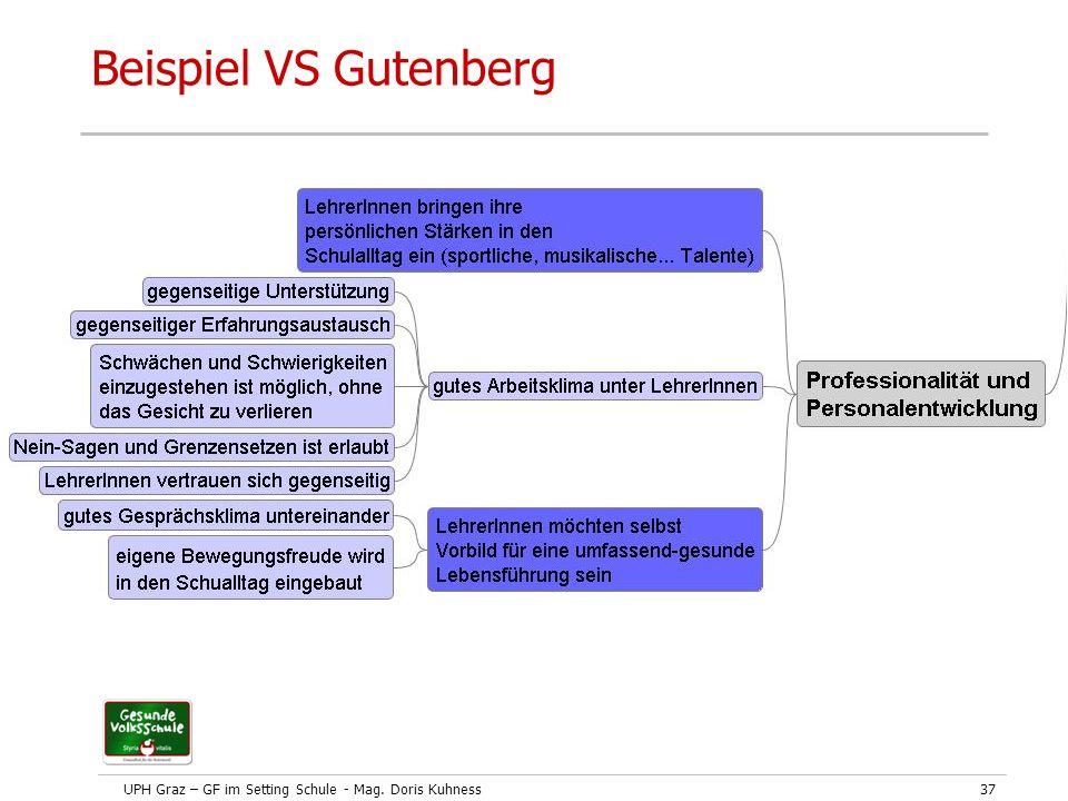 UPH Graz – GF im Setting Schule - Mag. Doris Kuhness37 Beispiel VS Gutenberg