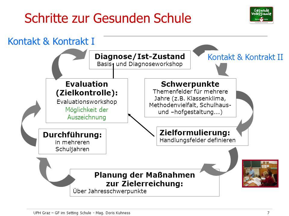 UPH Graz – GF im Setting Schule - Mag. Doris Kuhness7 Schritte zur Gesunden Schule Diagnose/Ist-Zustand Basis- und Diagnoseworkshop Planung der Maßnah