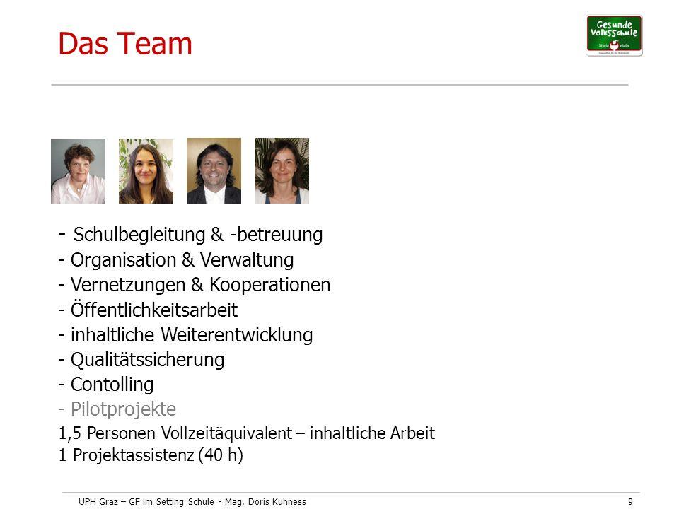 UPH Graz – GF im Setting Schule - Mag. Doris Kuhness9 Das Team - Schulbegleitung & -betreuung - Organisation & Verwaltung - Vernetzungen & Kooperation
