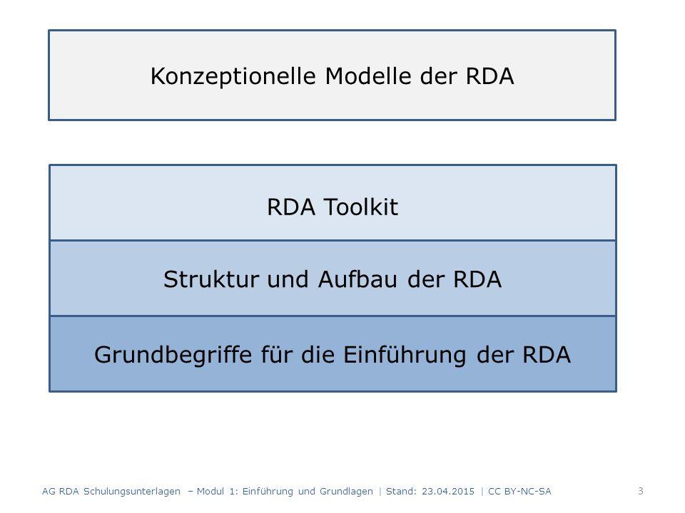 AG RDA Schulungsunterlagen – Modul 1: Einführung und Grundlagen | Stand: 23.04.2015 | CC BY-NC-SA 3 Konzeptionelle Modelle der RDA RDA Toolkit Grundbegriffe für die Einführung der RDA Struktur und Aufbau der RDA