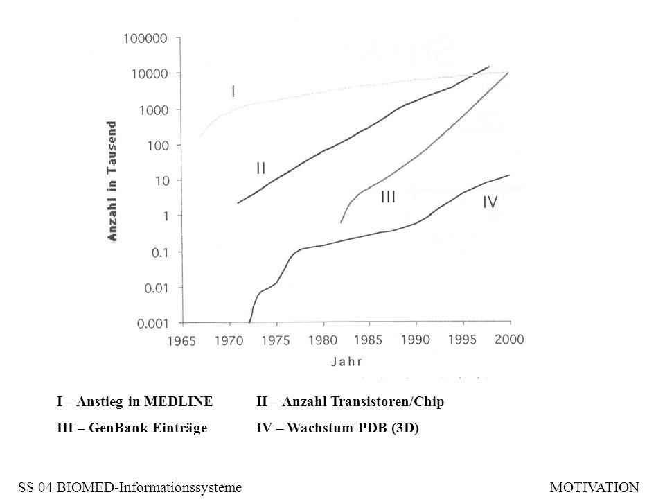 Sichten auf (komplexe) Datenbestände -Visualisierung -Statistik -Analysealgorithmen … Informatik/Data Mining/Informationsfusion -Integration von Datenbanken und Analysetools Collado-Vides, Magasanik, Smith: Integrative Approaches to Molecular Biology.