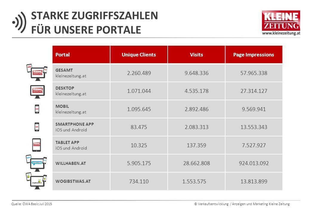 © Verkaufsentwicklung / Anzeigen und Marketing Kleine Zeitung PortalUnique ClientsVisitsPage Impressions GESAMT kleinezeitung.at 2.260.4899.648.33657.965.338 DESKTOP kleinezeitung.at 1.071.0444.535.17827.314.127 MOBIL kleinezeitung.at 1.095.6452.892.4869.569.941 SMARTPHONE APP iOS und Android 83.4752.083.31313.553.343 TABLET APP iOS und Android 10.325137.3597.527.927 WILLHABEN.AT 5.905.17528.662.808924.013.092 WOGIBSTWAS.AT 734.1101.553.57513.813.899 Quelle: ÖWA Basic Juli 2015 STARKE ZUGRIFFSZAHLEN FÜR UNSERE PORTALE