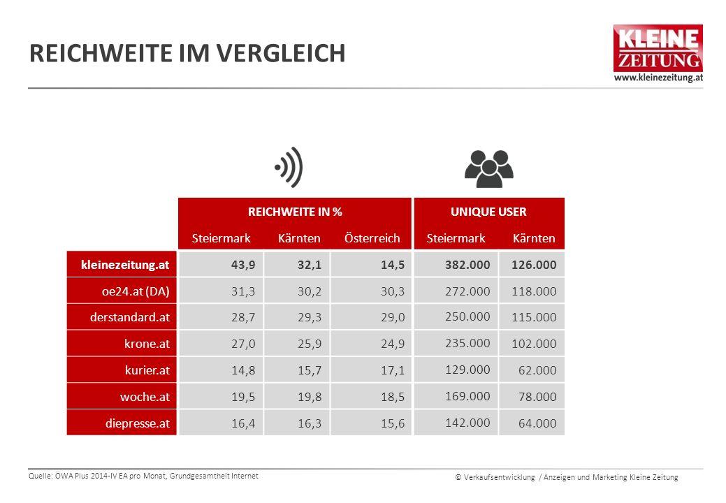 © Verkaufsentwicklung / Anzeigen und Marketing Kleine Zeitung REICHWEITE IM VERGLEICH REICHWEITE IN %UNIQUE USER SteiermarkKärntenÖsterreichSteiermarkKärnten kleinezeitung.at43,932,114,5382.000126.000 oe24.at (DA)31,330,230,3272.000118.000 derstandard.at28,729,329,0250.000115.000 krone.at27,025,924,9235.000102.000 kurier.at14,815,717,1129.00062.000 woche.at19,519,818,5169.00078.000 diepresse.at16,416,315,6142.00064.000 Quelle: ÖWA Plus 2014-IV EA pro Monat, Grundgesamtheit Internet