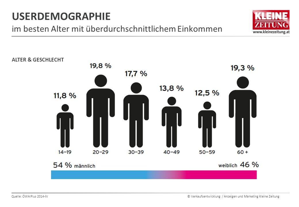 © Verkaufsentwicklung / Anzeigen und Marketing Kleine Zeitung USERDEMOGRAPHIE im besten Alter mit überdurchschnittlichem Einkommen Quelle: ÖWA Plus 2014-IV ALTER & GESCHLECHT