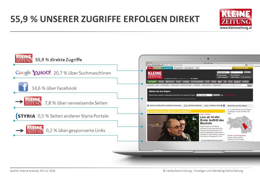 © Verkaufsentwicklung / Anzeigen und Marketing Kleine Zeitung 55,9 % UNSERER ZUGRIFFE ERFOLGEN DIREKT 55,9 % direkte Zugriffe 20,7 % über Suchmaschinen 0,5 % Seiten anderer Styria Portale 14,6 % über Facebook 0,2 % über gesponserte Links 7,8 % über verweisende Seiten Quelle: Interne Analyse, Xiti Juli 2015