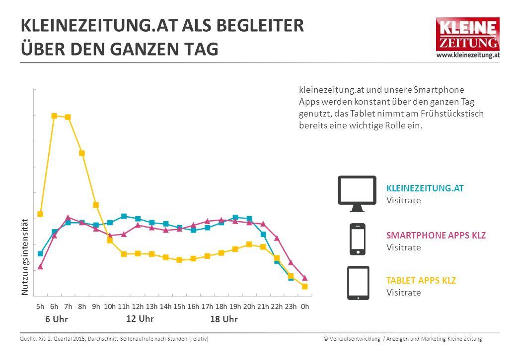 © Verkaufsentwicklung / Anzeigen und Marketing Kleine Zeitung KLEINEZEITUNG.AT ALS BEGLEITER ÜBER DEN GANZEN TAG Quelle: Xiti 2.