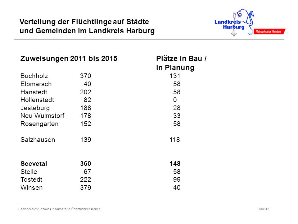 Fachbereich Soziales / Stabsstelle Öffentlichkeitsarbeit Folie 12 Zuweisungen 2011 bis 2015 Plätze in Bau / in Planung Buchholz370131 Elbmarsch 40 58