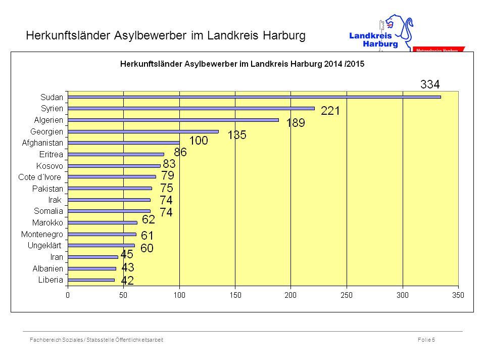 Fachbereich Soziales / Stabsstelle Öffentlichkeitsarbeit Folie 5 Herkunftsländer Asylbewerber im Landkreis Harburg