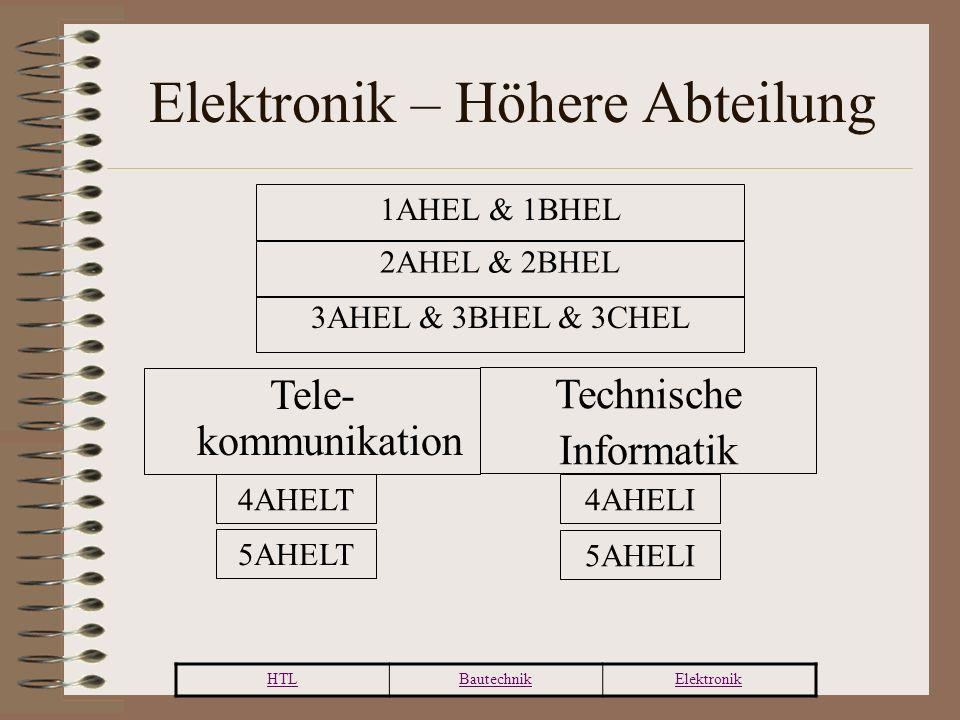 HTLBautechnikElektronik Elektronik – Höhere Abteilung 1AHEL & 1BHEL Tele- kommunikation Technische Informatik 4AHELT 5AHELT 4AHELI 5AHELI 2AHEL & 2BHEL 3AHEL & 3BHEL & 3CHEL