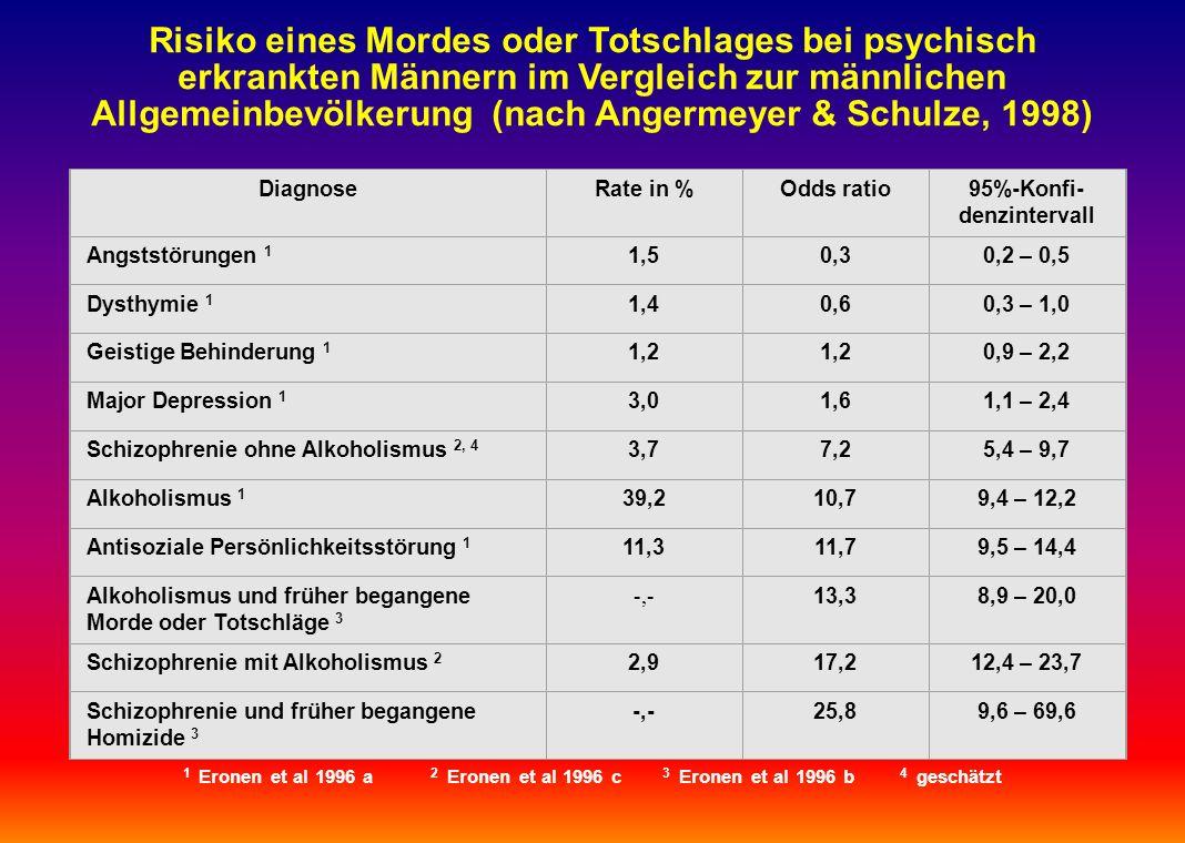 Risiko eines Mordes oder Totschlages bei psychisch erkrankten Männern im Vergleich zur männlichen Allgemeinbevölkerung (nach Angermeyer & Schulze, 199