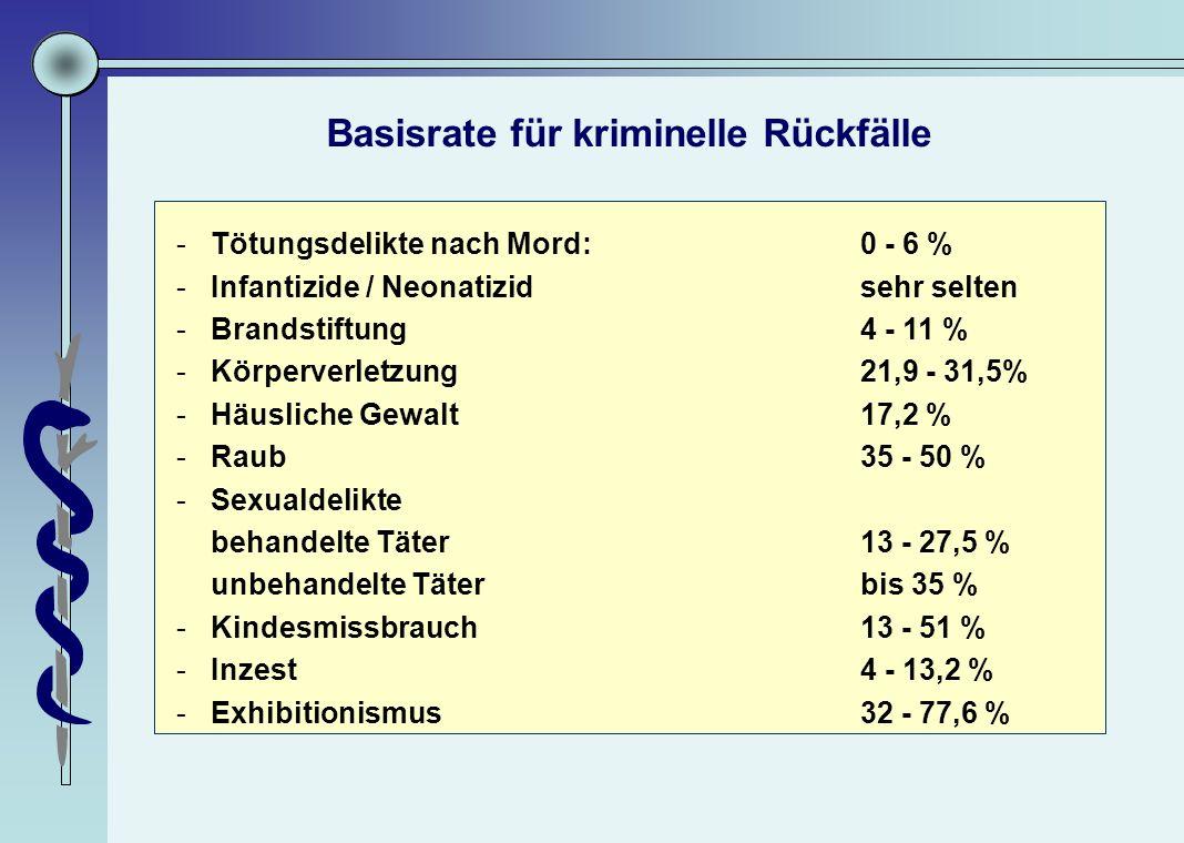 Basisrate für kriminelle Rückfälle -Tötungsdelikte nach Mord: 0 - 6 % -Infantizide / Neonatizidsehr selten -Brandstiftung4 - 11 % -Körperverletzung21,