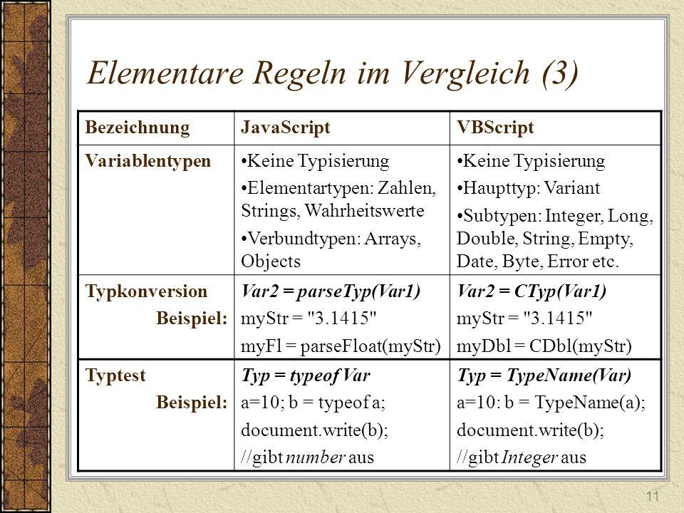 11 Elementare Regeln im Vergleich (3) BezeichnungJavaScriptVBScript VariablentypenKeine Typisierung Elementartypen: Zahlen, Strings, Wahrheitswerte Verbundtypen: Arrays, Objects Keine Typisierung Haupttyp: Variant Subtypen: Integer, Long, Double, String, Empty, Date, Byte, Error etc.