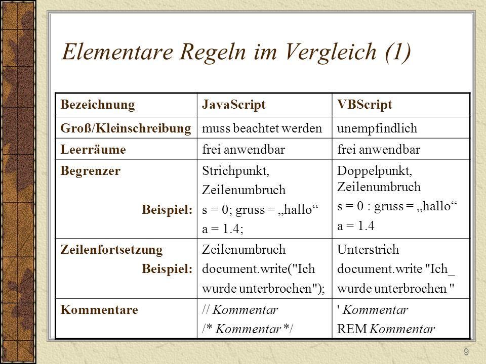 """9 Elementare Regeln im Vergleich (1) BezeichnungJavaScriptVBScript Groß/Kleinschreibungmuss beachtet werdenunempfindlich Leerräumefrei anwendbar Begrenzer Beispiel: Strichpunkt, Zeilenumbruch s = 0; gruss = """"hallo a = 1.4; Doppelpunkt, Zeilenumbruch s = 0 : gruss = """"hallo a = 1.4 Zeilenfortsetzung Beispiel: Zeilenumbruch document.write( Ich wurde unterbrochen ); Unterstrich document.write Ich_ wurde unterbrochen Kommentare// Kommentar /* Kommentar */ Kommentar REM Kommentar"""