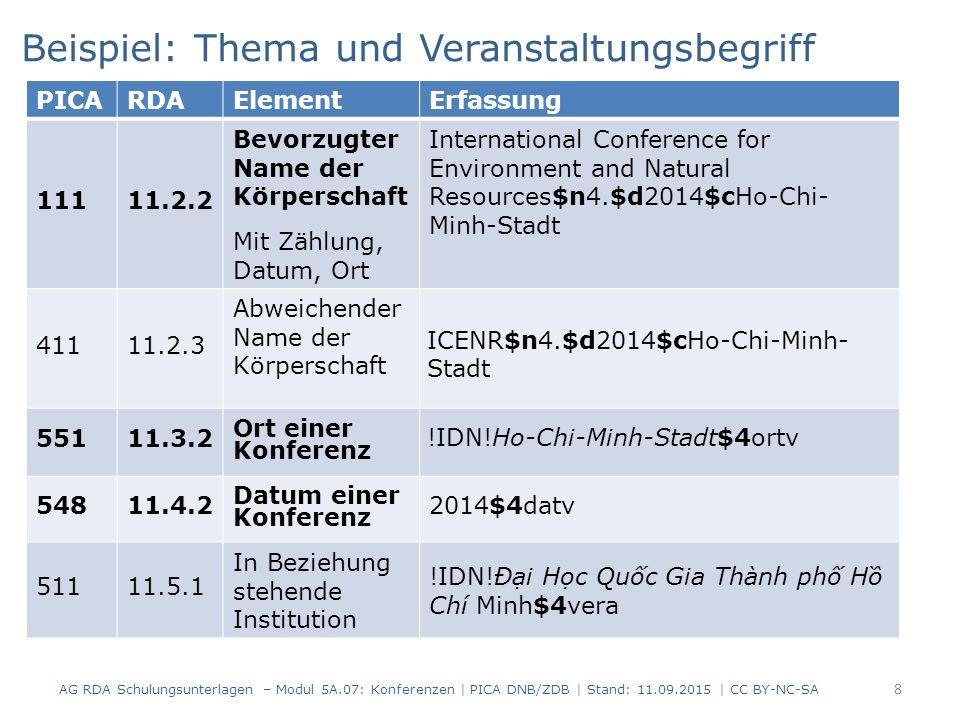 8 PICARDAElementErfassung 11111.2.2 Bevorzugter Name der Körperschaft Mit Zählung, Datum, Ort International Conference for Environment and Natural Res
