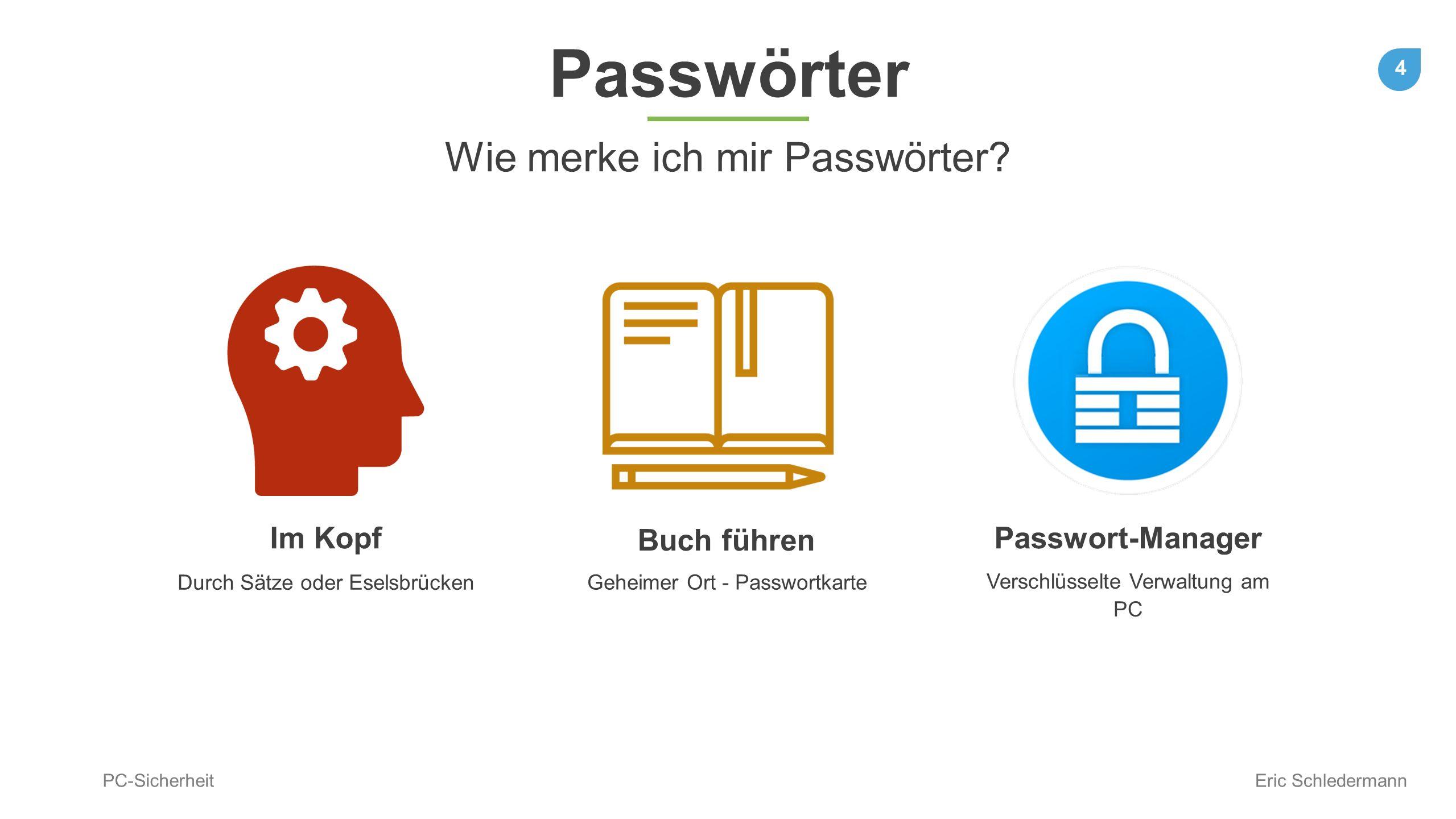 4 PC-Sicherheit Eric Schledermann Passwörter Wie merke ich mir Passwörter? Im Kopf Buch führen Passwort-Manager Verschlüsselte Verwaltung am PC Durch