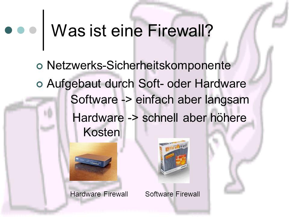 Was ist eine Firewall? Aufgebaut durch Soft- oder Hardware Netzwerks-Sicherheitskomponente Software -> einfach aber langsam Hardware -> schnell aber h