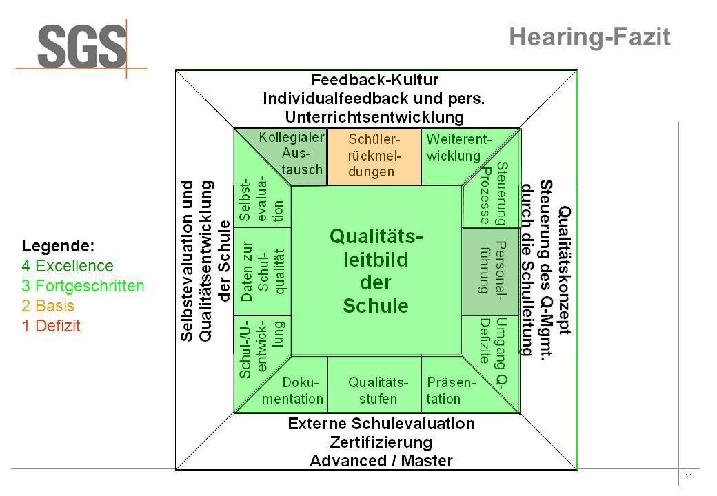 11 Hearing-Fazit Legende: 4 Excellence 3 Fortgeschritten 2 Basis 1 Defizit