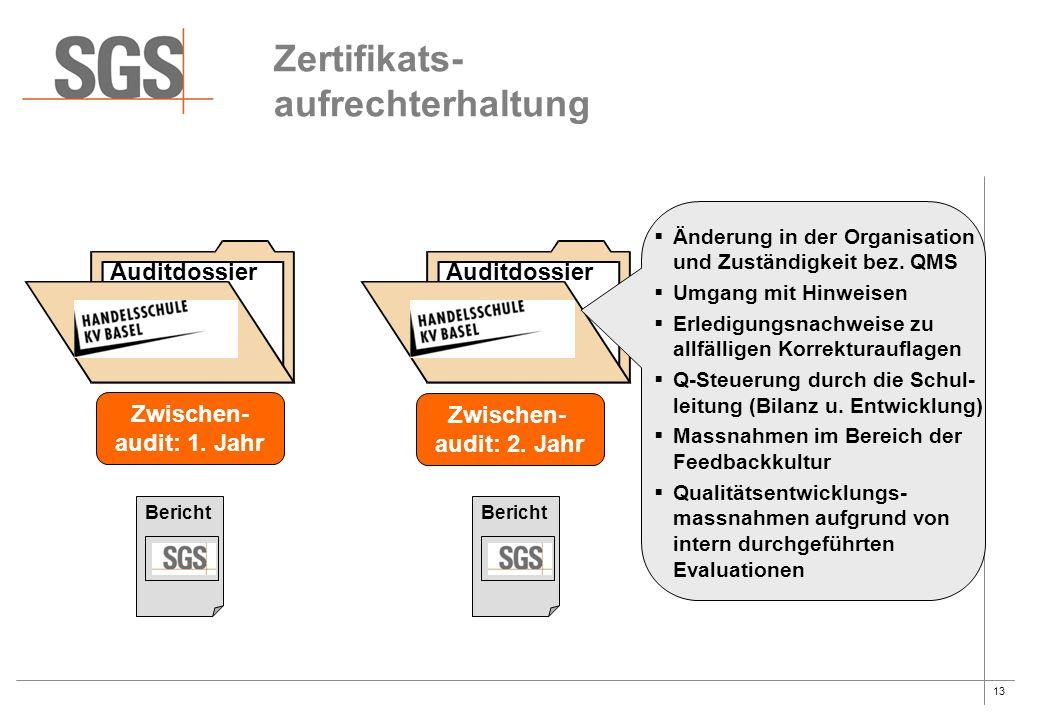 13 Zertifikats- aufrechterhaltung Zwischen- audit: 1. Jahr Bericht Auditdossier Zwischen- audit: 2. Jahr Bericht Auditdossier  Änderung in der Organi