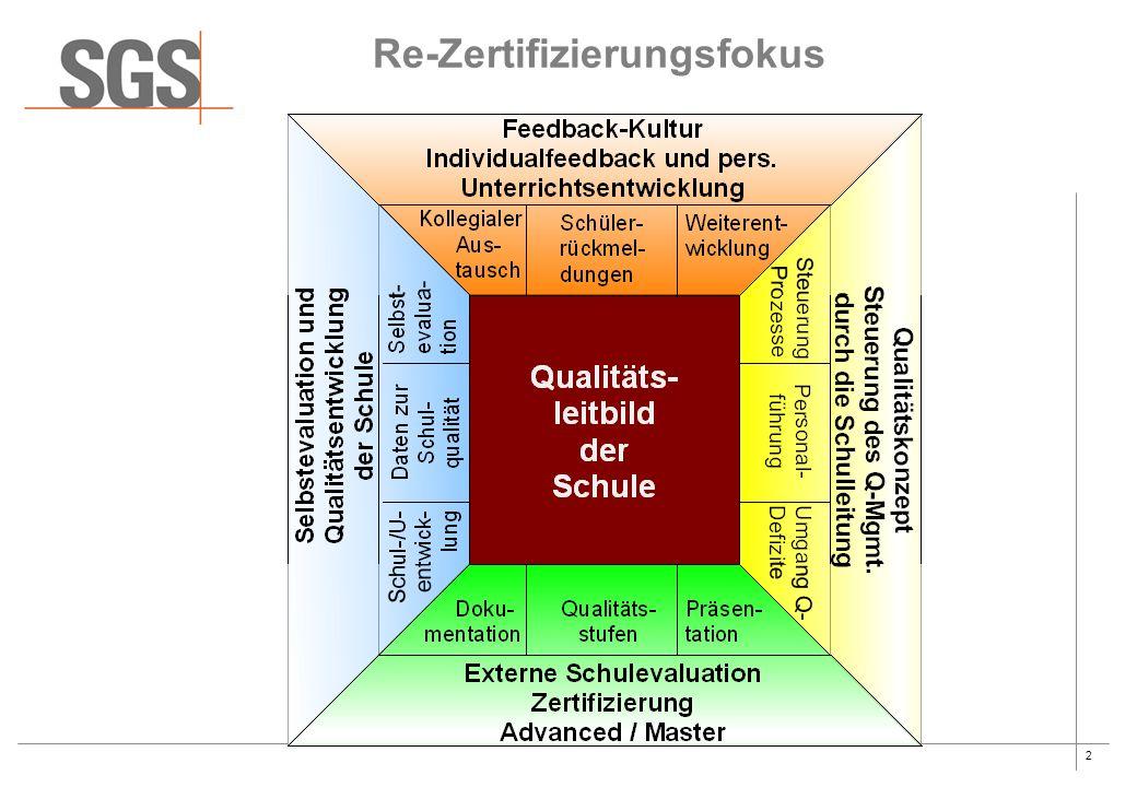 3 Zertifizierungskriterien nach Q2E 2010 Master Kritische Abweichungen  kein Zertifikat - mehr als ein Drittel der Standards pro Dimension (9) erfüllen die Stufe 3 nicht - 1 oder mehrere Standards erfüllt die Stufe 2 nicht - gravierende Lücken in der institutionellen Verankerung - gravierende Qualitätsdefizite Geringfügige Abweichungen  Zertifikat mit Auflagen - die Massnahmen zur Erreichung und Aufrechterhaltung der Stufe 3 sind nicht ausreichen - unvollständige institutionelle / kulturelle Verankerung - offene Qualitätsregelkreise (Plan-Do-Check-Act) Hinweise/Empfehlungen  Zertifikat ohne Auflagen - Hinweise und Empfehlungen zeigen Entwicklungspotenziale auf Stärken  Zertifikat mit Weiterempfehlungen - Einzigartigkeiten - Klassenbester